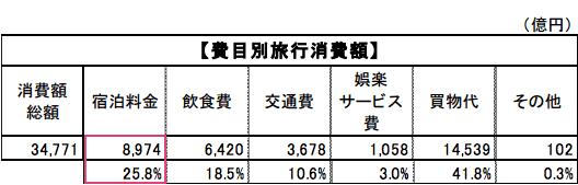 2015年の訪日外国人の旅行消費額および構成比率:観光庁 訪日外国人消費動向調査より引用