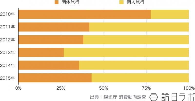 2010年〜2015年 訪日中国人観光客の個人旅行・団体旅行割合推移