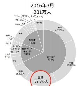 2016年3月の訪日外客数シェア:日本政府観光局(JNTO)より引用