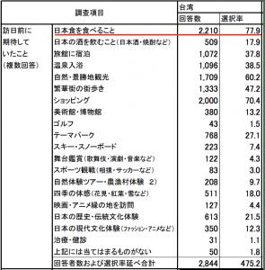 訪日台湾人観光客が訪日前に期待していたこと:観光庁「訪日外国人消費動向調査 平成26年」より引用
