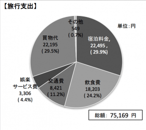 訪日韓国人観光客の1人あたり旅行支出の内約:観光庁 訪日外国人消費動向調査より引用