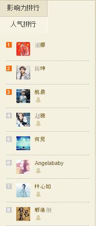 Weiboのフォロワー数ランキング