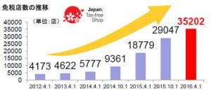 免税店数の推移(環境庁)