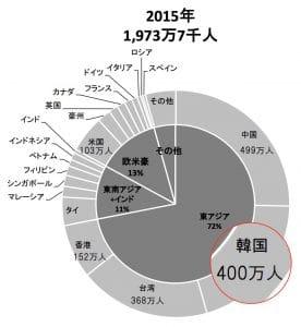 2015年の訪日外客数:出展 JNTO