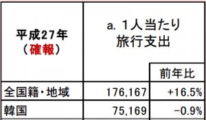 訪日外国人1人当たり旅行支出と旅行消費額:観光庁 訪日外国人消費動向調査より引用
