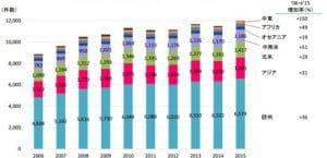 世界の国際会議開催件数の推移