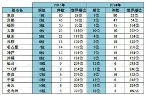 日本の都市別国際会議開催件数