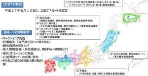 平成27年度に決定された広域観光周遊ルート