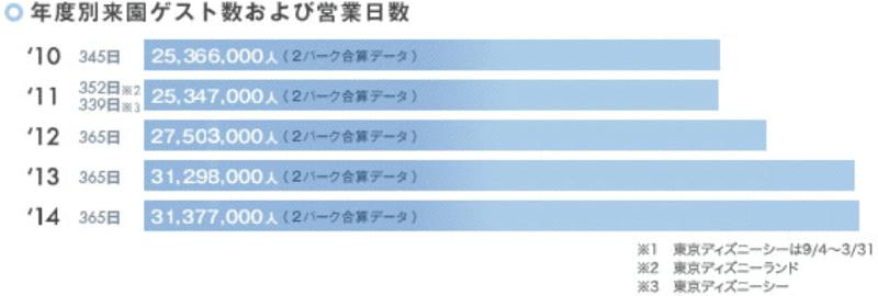東京ディズニーリゾートの年度別来園ゲスト数