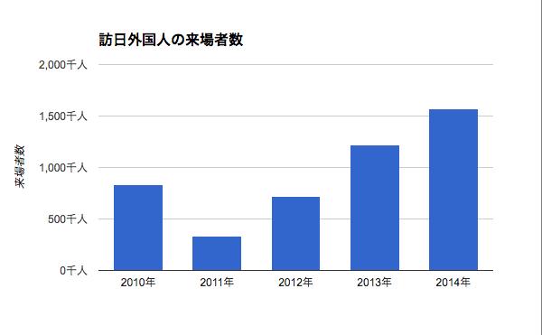 東京ディズニーリゾートの訪日外国人の来場者数
