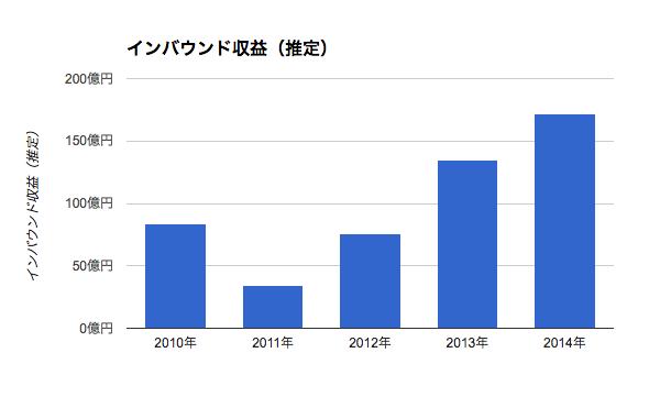 東京ディズニーリゾートのインバウンド収益(推定)