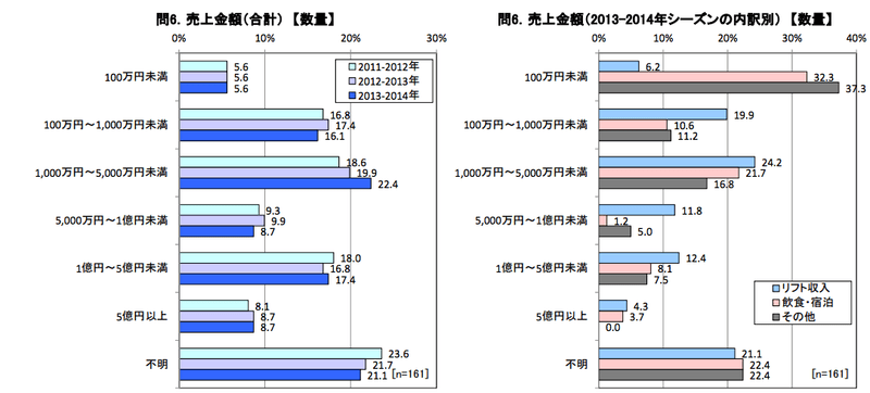スキー場の売上金額(最近3年間):観光庁