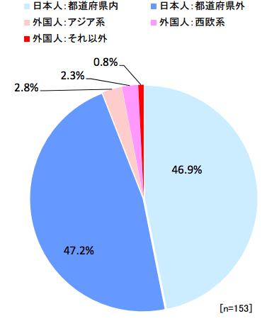 スキー場の来場者の内訳(2013-2014年シーズン):観光庁