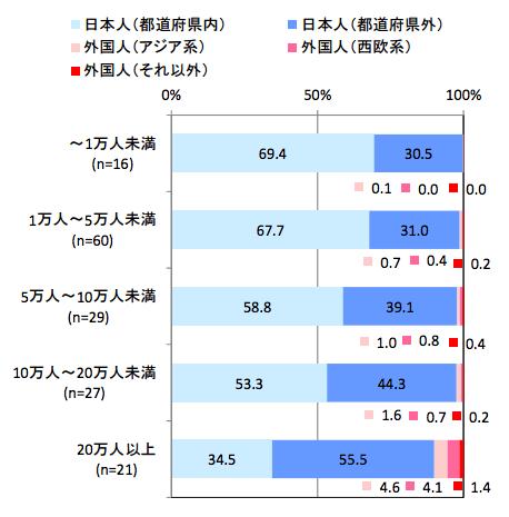 スキー場の規模鑑別来場者の内訳(2013-2014年シーズン):観光庁