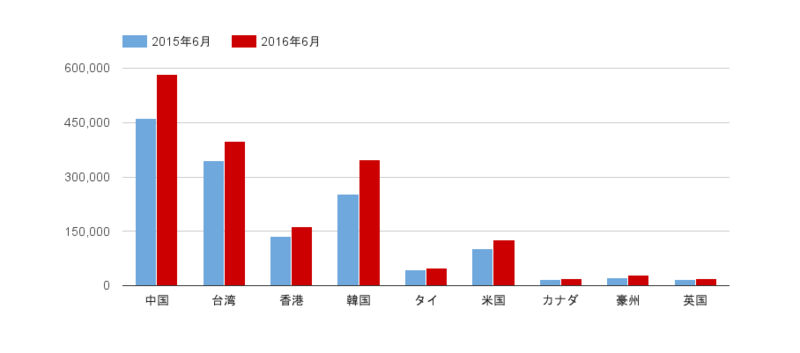 平成28年 国籍別訪日外客数:JNTOの資料をもとに訪日ラボ作成