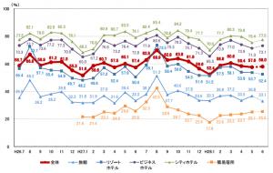 施設タイプ別客室稼働率の推移(全国):観光庁