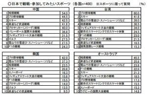「スポーツツーリズム推進基本方針」より「日本で観戦・参加してみたいスポーツ」の調査結果