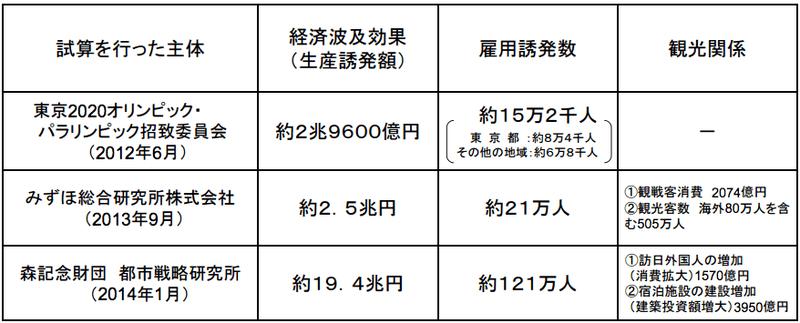 観光庁「2020年東京オリンピック・パラリンピック競技大会の経済波及効果」