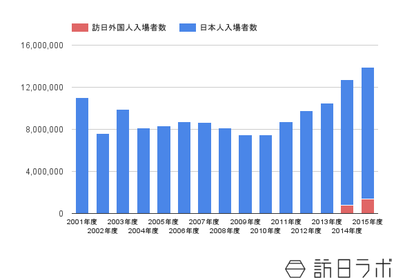 USJの日本人/訪日外国人の来場者数推移