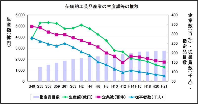 伝統的工芸品産業の生産額推移:経済産業省「伝統的工芸品産業をめぐる現状と今後の振興施策について(2011年)」より引用