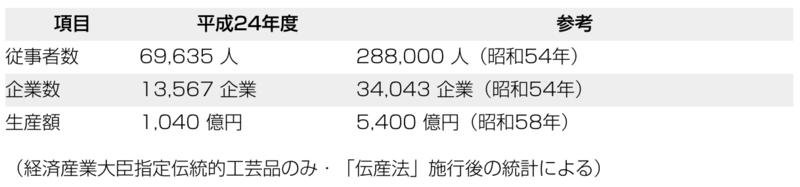 2014年度の伝統的工芸品産業の生産額:伝統的工芸品産業振興協会より引用