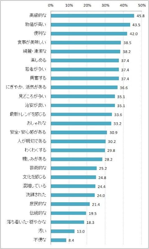 銀座のイメージ:NTTコム リサーチより引用