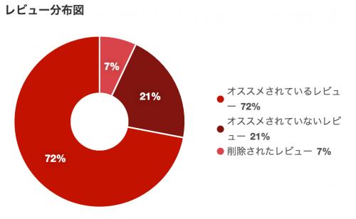 yelpでのレビュー分布図:yelp.co.jpより引用