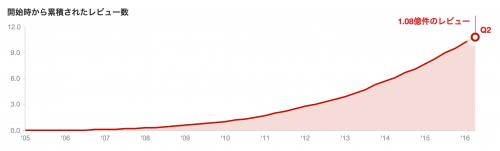 yelpの累積レビュー数推移:yelp.co.jpより引用