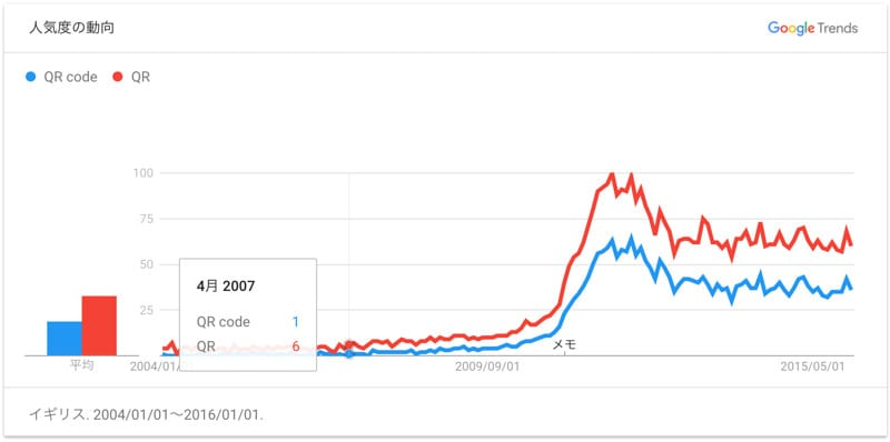 Google Trend より引用