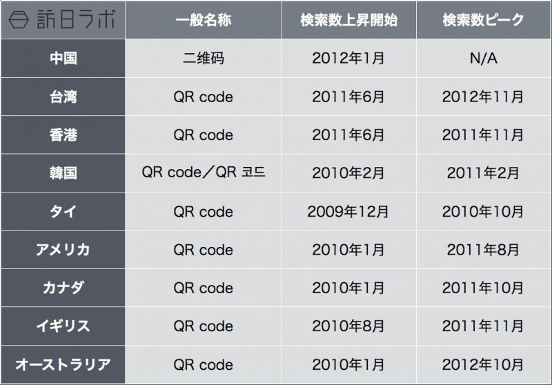各主要訪日国の「QRコード」検索推移一覧
