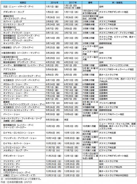 オーストラリアの祝祭日:日本政府観光局(JNTO)より引用