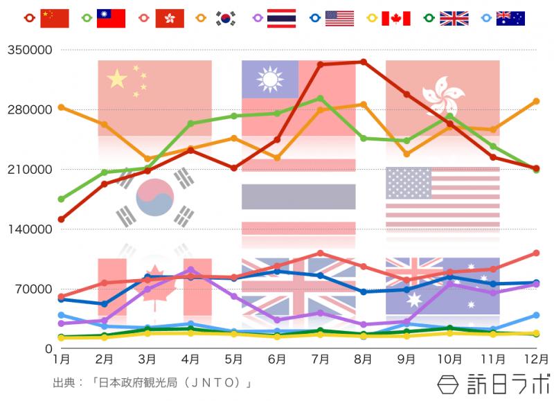 主要訪日国の月別訪日外客数(2013年〜2015年の平均値)