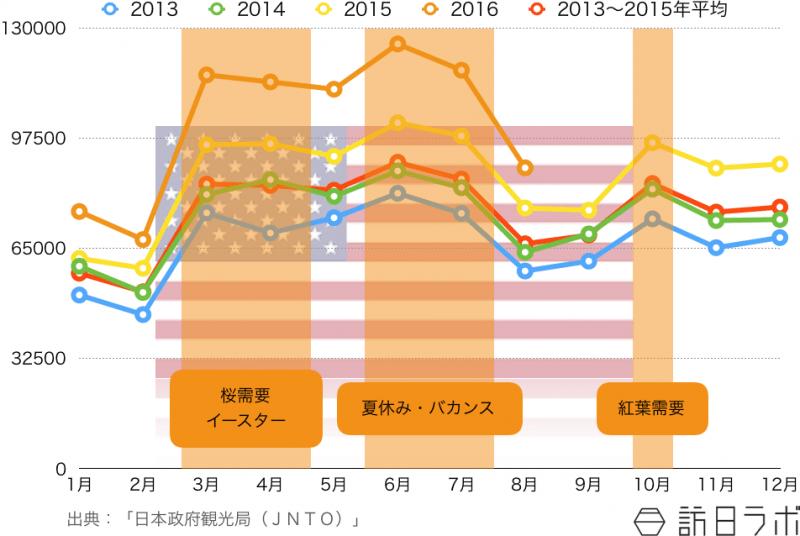 訪日米国人観光客の月別外客数推移