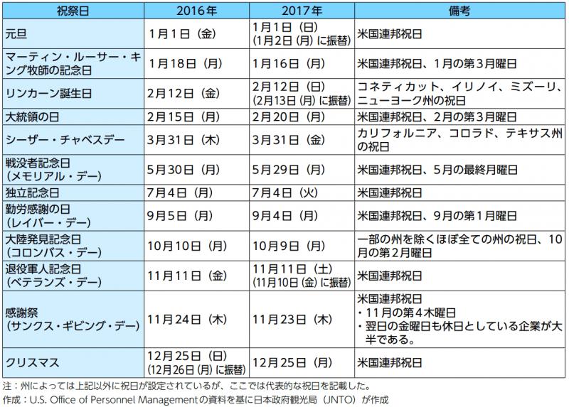 アメリカの祝祭日:日本政府観光局(JNTO)より引用