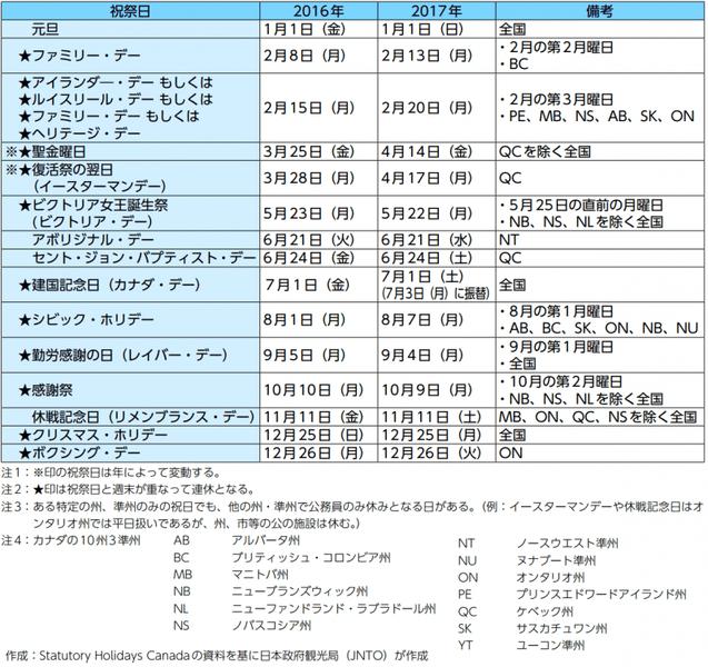 カナダの祝祭日:日本政府観光局(JNTO)より引用