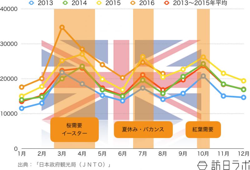 訪日英国人観光客の月別外客数推移