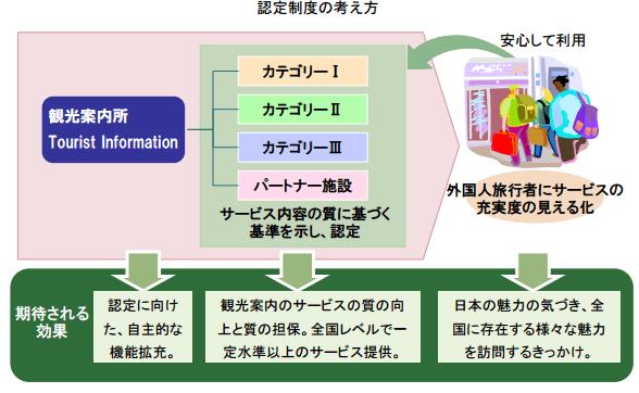 JNTOより引用