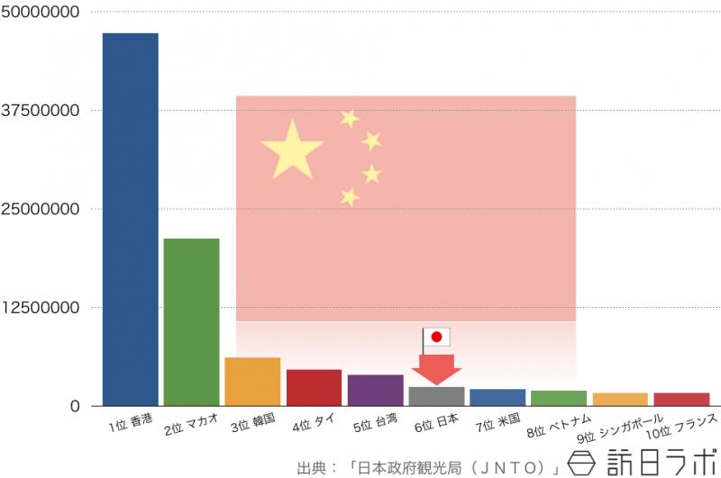 2014年の中国人の海外旅行先ランキングTOP10