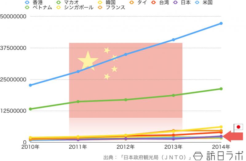 中国人の海外旅行先ランキングTOP10の5年間推移