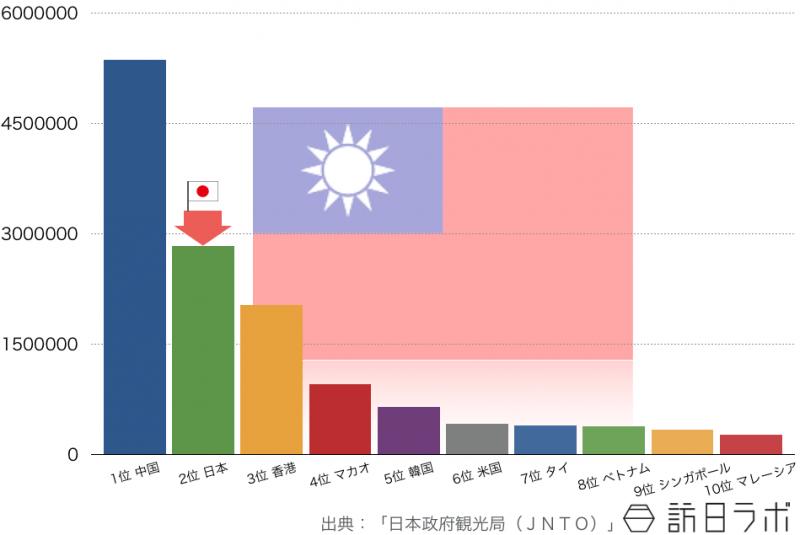 2014年の台湾人の海外旅行先ランキングTOP10