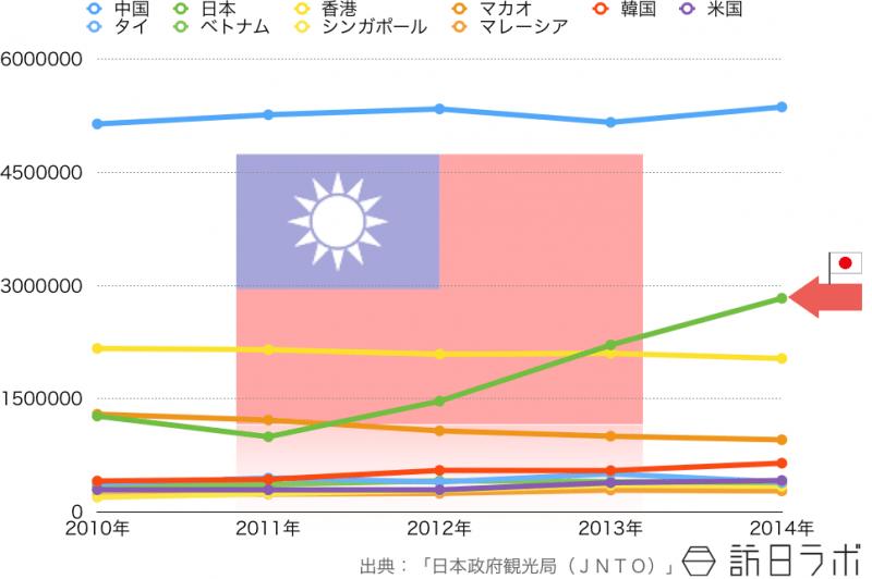 台湾人の海外旅行先ランキングTOP10の5年間推移