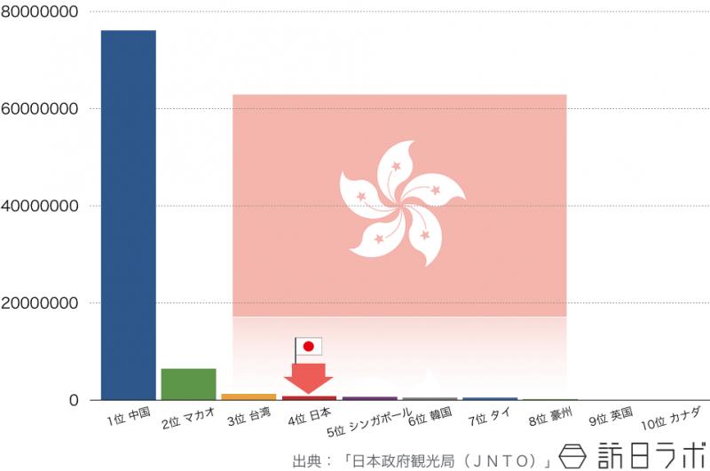 2014年の香港人の海外旅行先ランキングTOP10