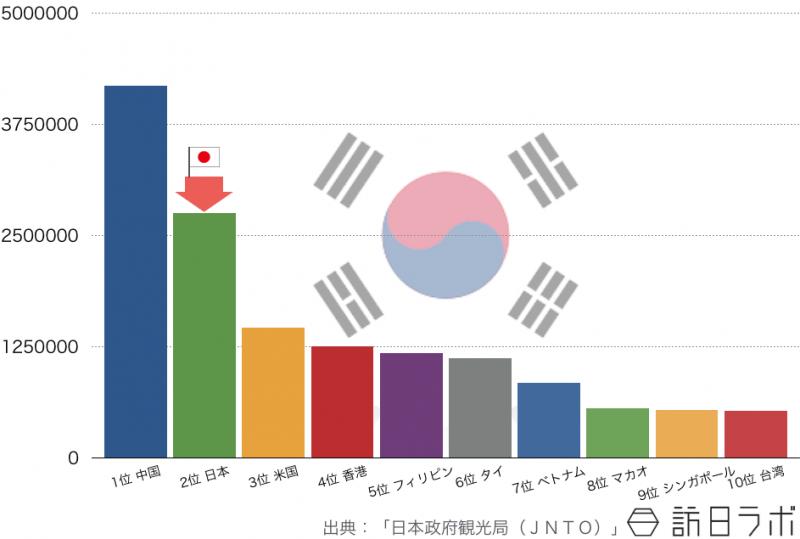 2014年の韓国人の海外旅行先ランキングTOP10