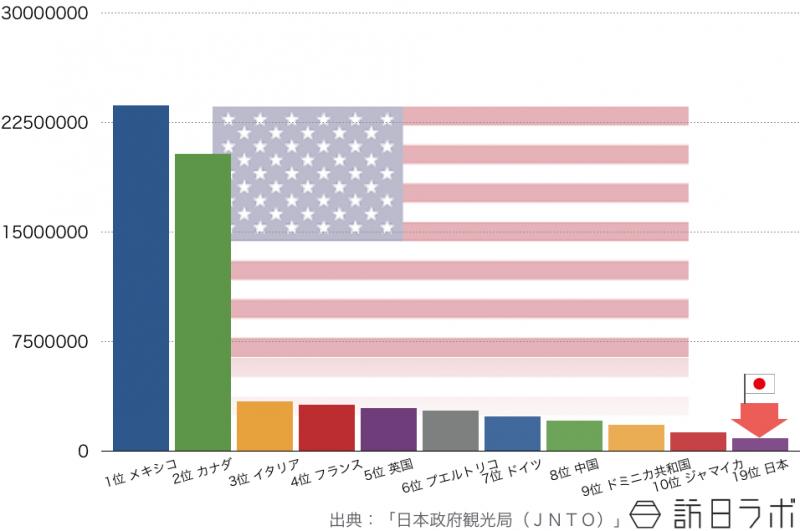 2014年のアメリカ人の海外旅行先ランキングTOP10