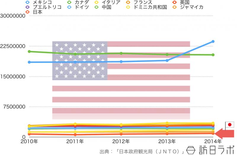 アメリカ人の海外旅行先ランキングTOP10の5年間推移