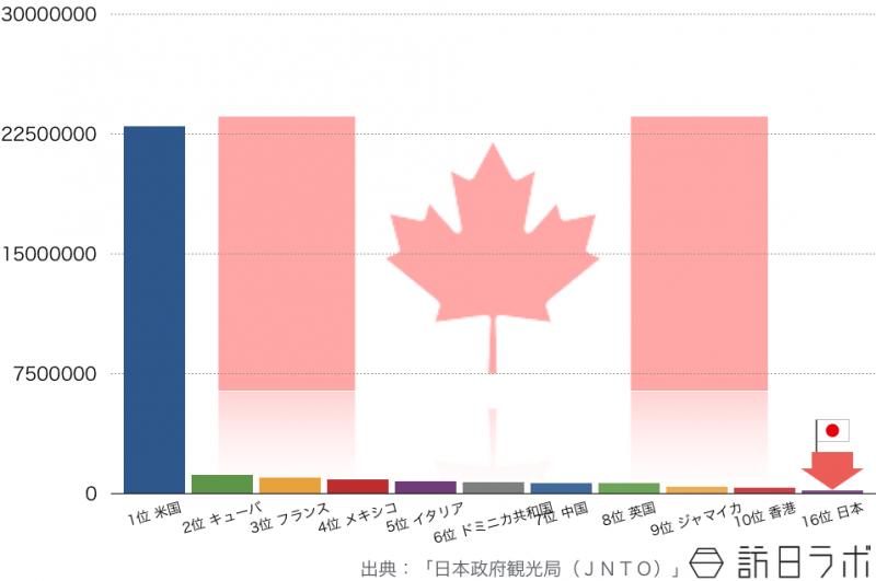 2014年のカナダ人の海外旅行先ランキングTOP10