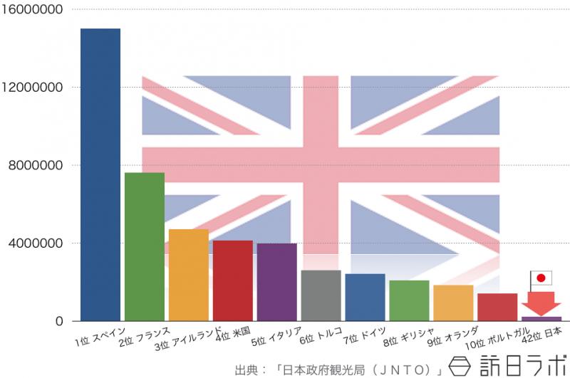2014年のイギリス人の海外旅行先ランキングTOP10