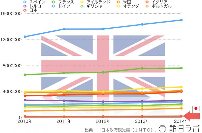 イギリス人の海外旅行先ランキングTOP10の5年間推移