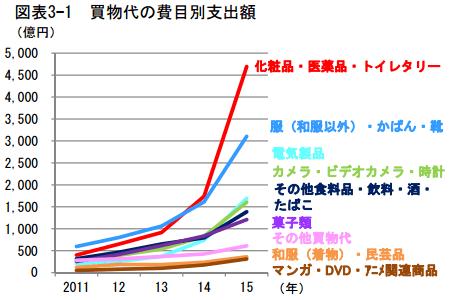 日本政策投資銀行より引用
