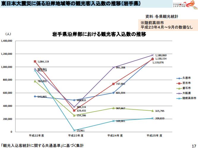 岩手県沿岸部における観光客入込数の推移:国土交通省より引用